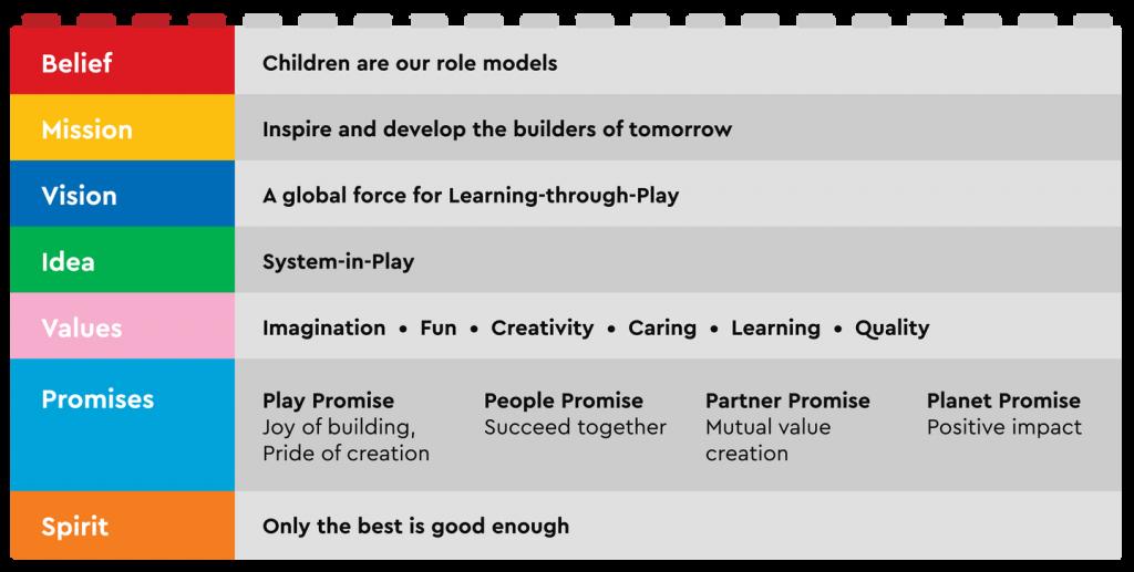 The LEGO® Brand Framework